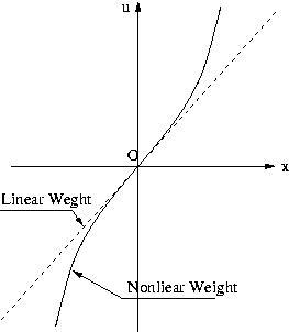 非線形重みを用いた非線形H∞制御...